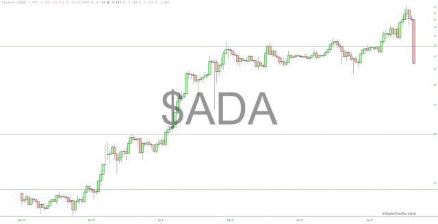 ADA Chart.