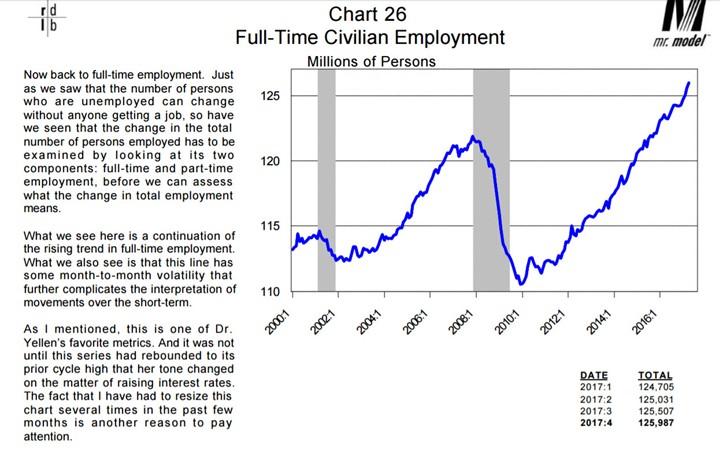 Full-Time Civilian Employment 2000-2016