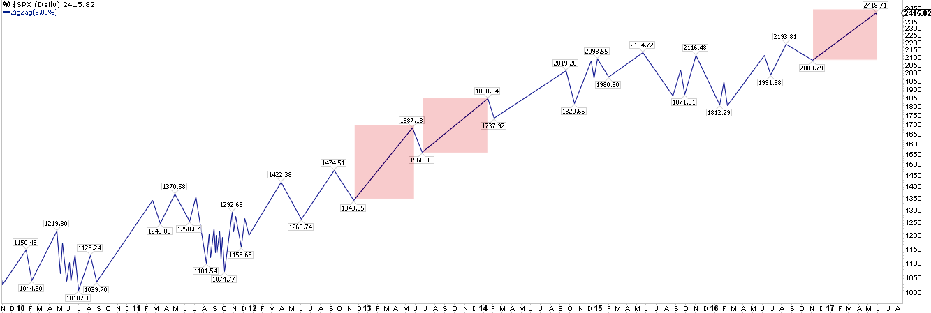 SPX Daily 2009-2017