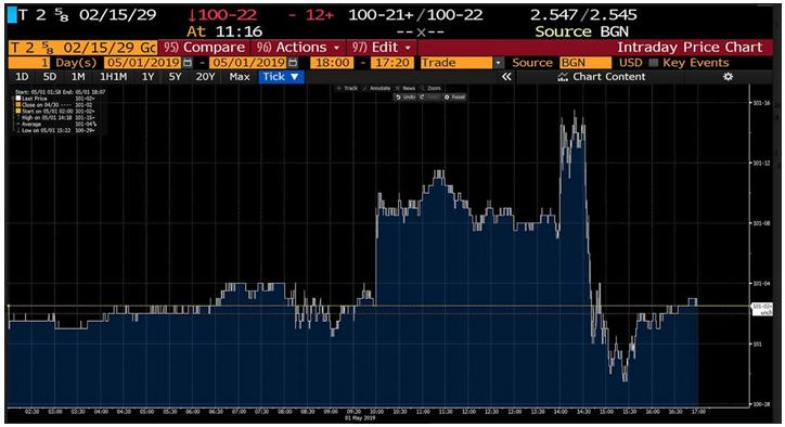 U.S. 10-Year Treasury Rate