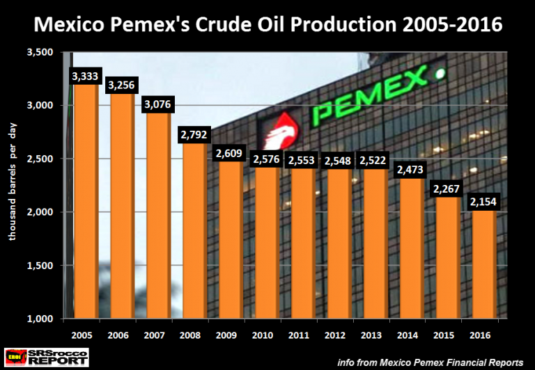 Mexico Pemex Crude Oil Production 2005-2016