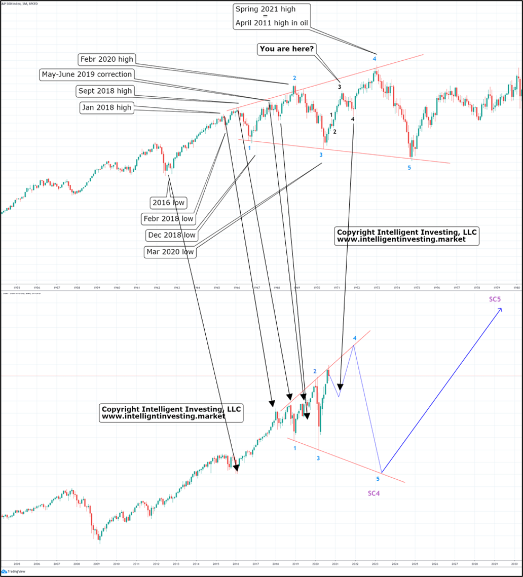 S&P 500 Comparisons: Now And 1960-1970s.