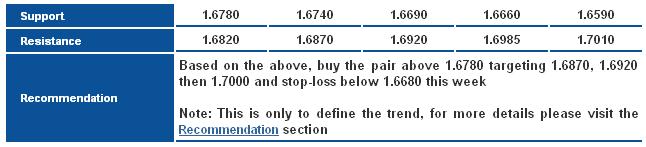 GBP/USD S&R Chart
