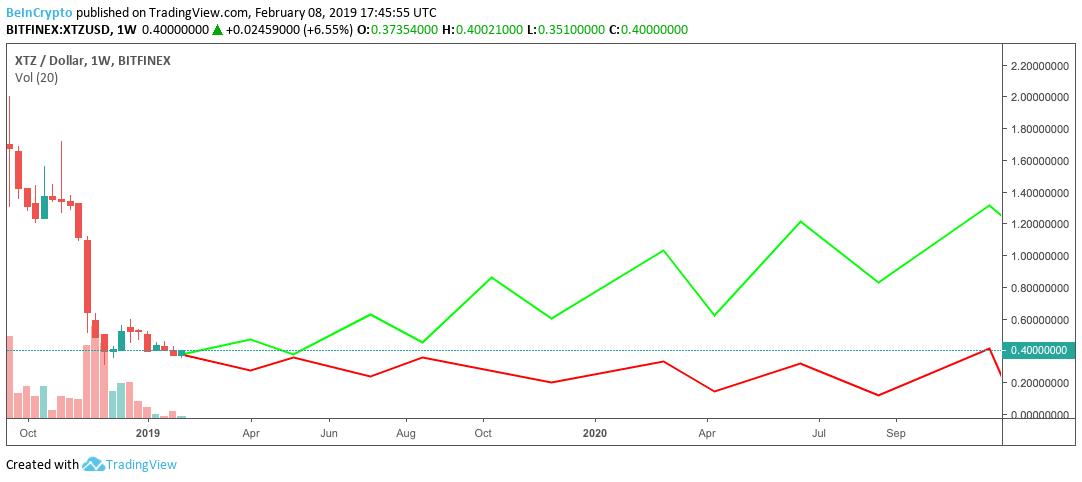 XTZ-Dollar 1 W, Bitfinex