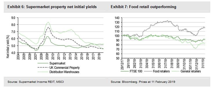 Supermarket Property Net Initial Yields