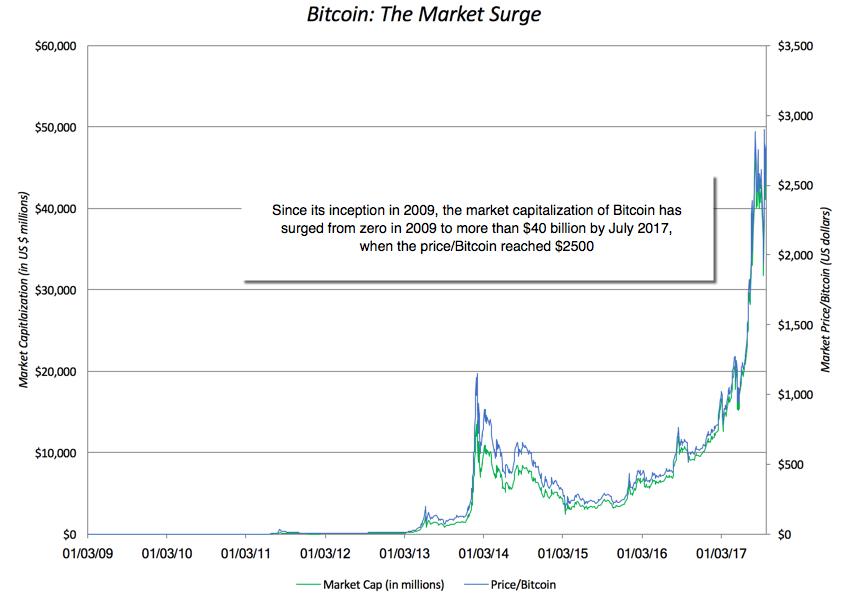 Cryptocurrency market cap vs bitcoin market cap does vanguard invest cryptocurrency market cap vs bitcoin market cap does vanguard invest in ethereum ccuart Gallery