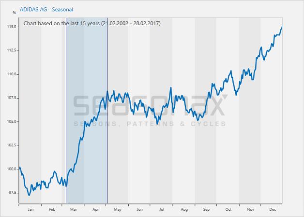 Monótono Enviar solamente  Boosting Stock Market Returns With A Simple Trick | Investing.com