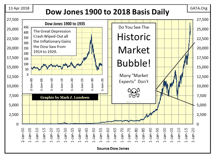 Dow Jones 1900 To 2018 Basis Daily