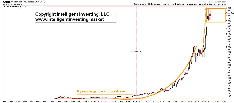 Amazon Monthly Chart.