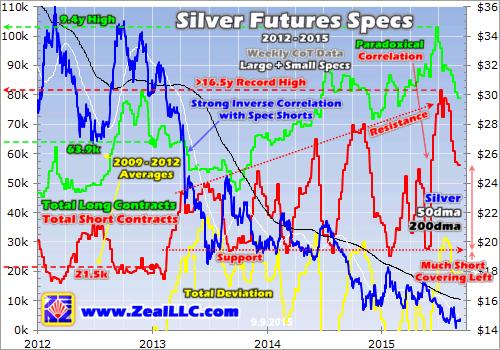 Silver Future Specs