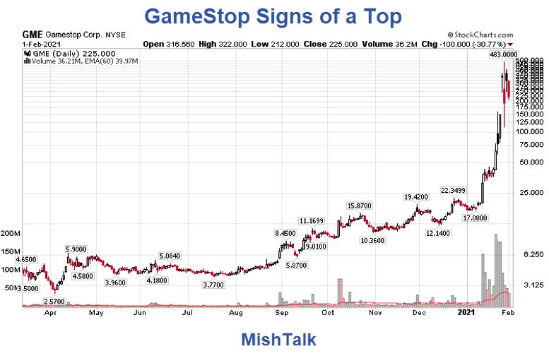 GameStop Daily Chart