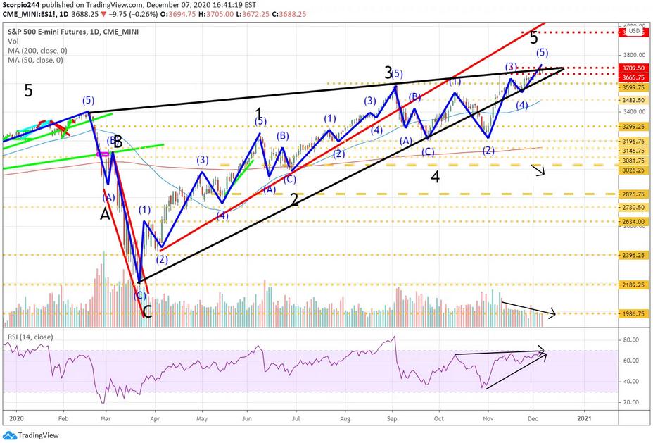 S&P 500 Emini Futures - Daily Chart