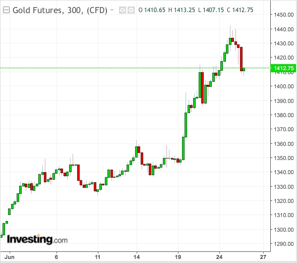 Gold 300-Min Chart - Powered by TradingView