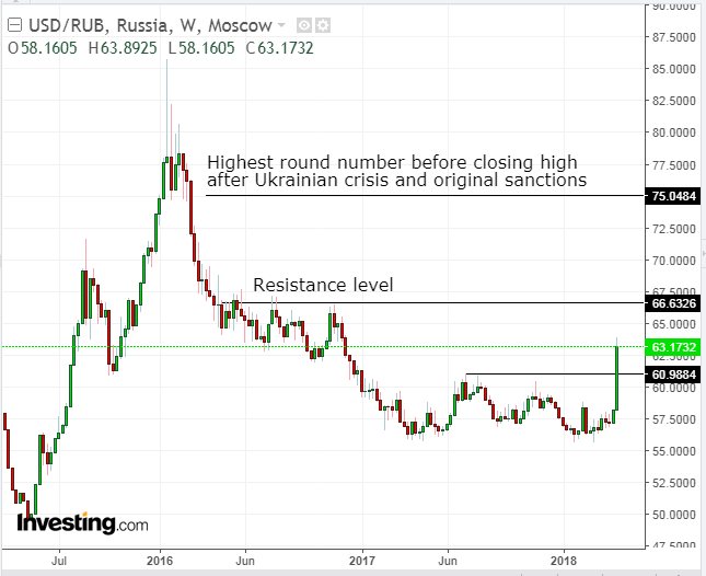 Usd Rub Weekly Chart