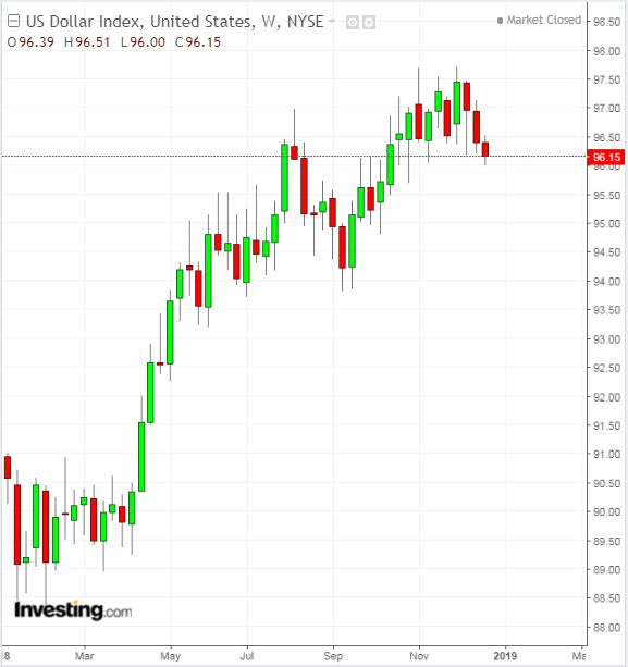 DXY Weekly 2018