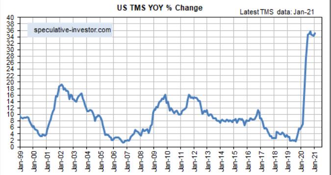 US TMS YoY % Change Chart