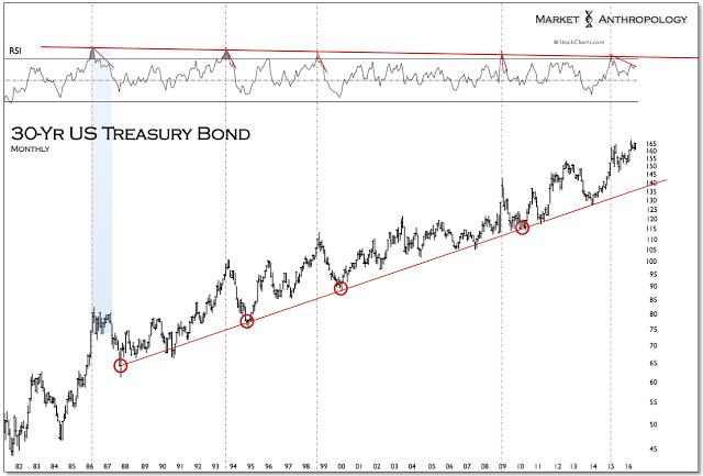 Figure 3: 30-Year Treasury Bond: Monthly Chart