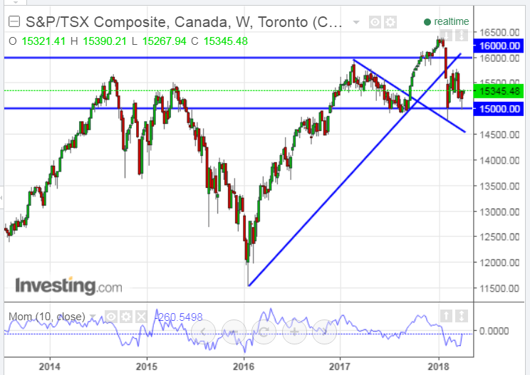 S&P/TSX Composite Weekly 2013-2018