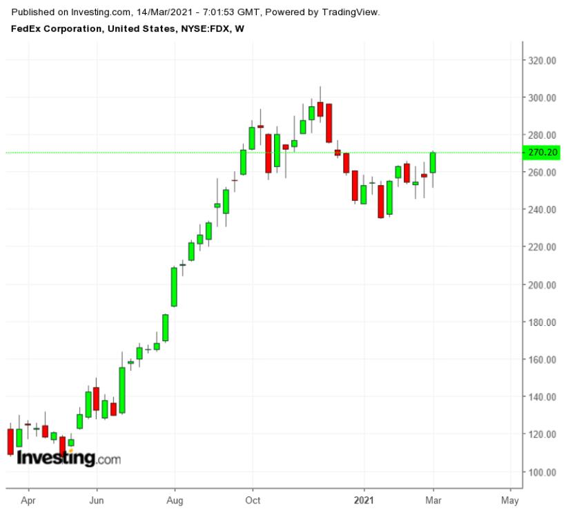 FDX周线图来自英为财情Investing.com