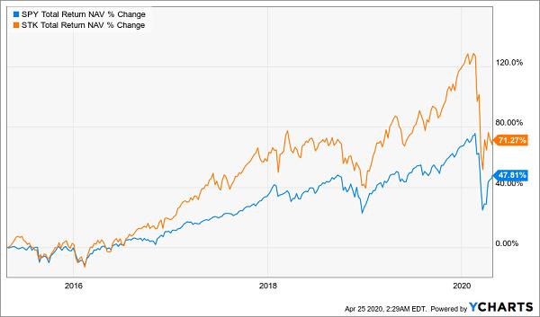 STK-SPY Total Return Chart