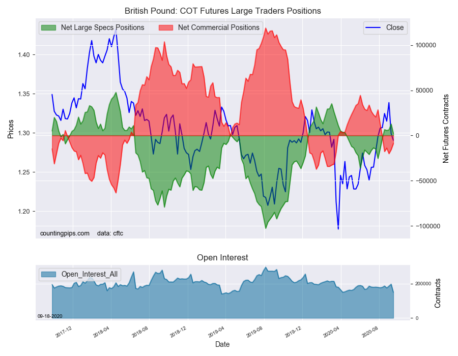 GBP COT Futures Large Traders Positions