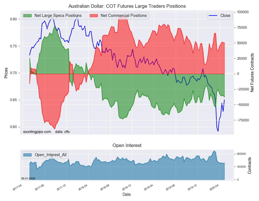 Australian Dollar COT Futures Large Trader Positions
