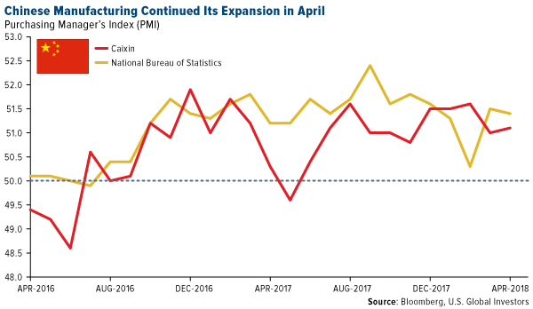 Chinese manufacturing continued its expansion in April
