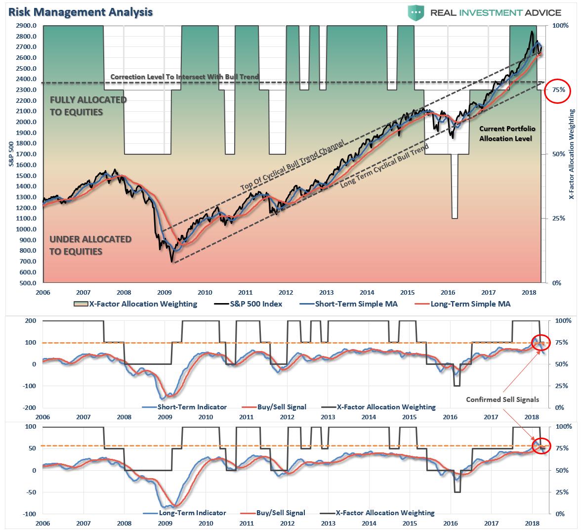 Risk Management Analysis
