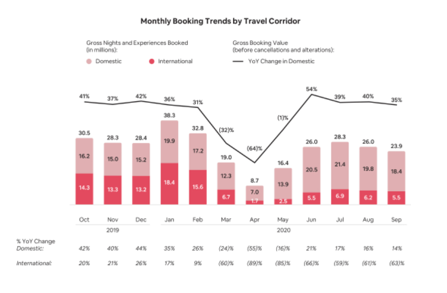 Airbnb Monthly Booking Trends 2020