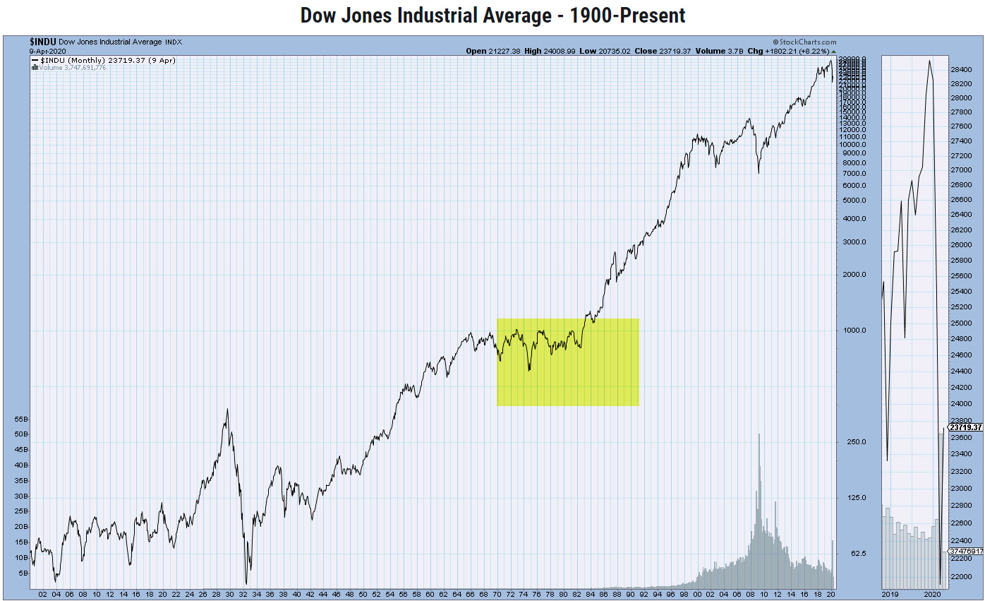 DJIA Monthly Chart - 1900 Present