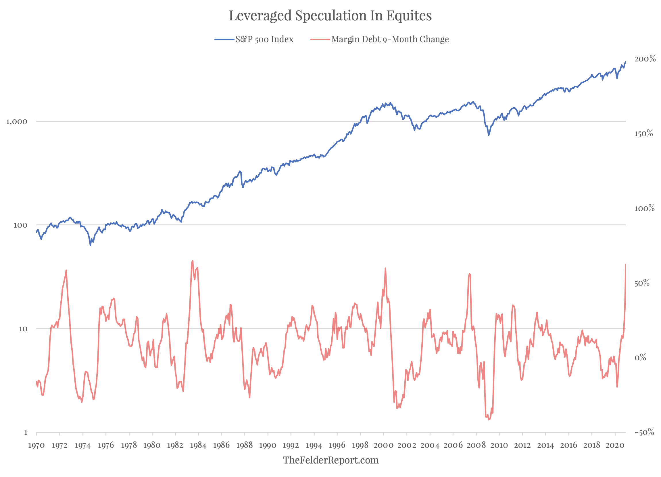 Leveraged Speculation In Equities