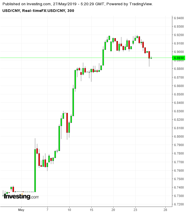 USD/CNY 300 Minute Chart