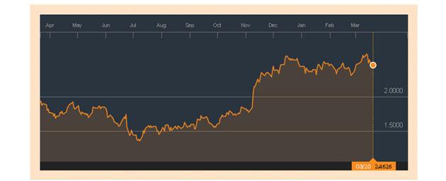 The Yield On 10 Y US Treasuries