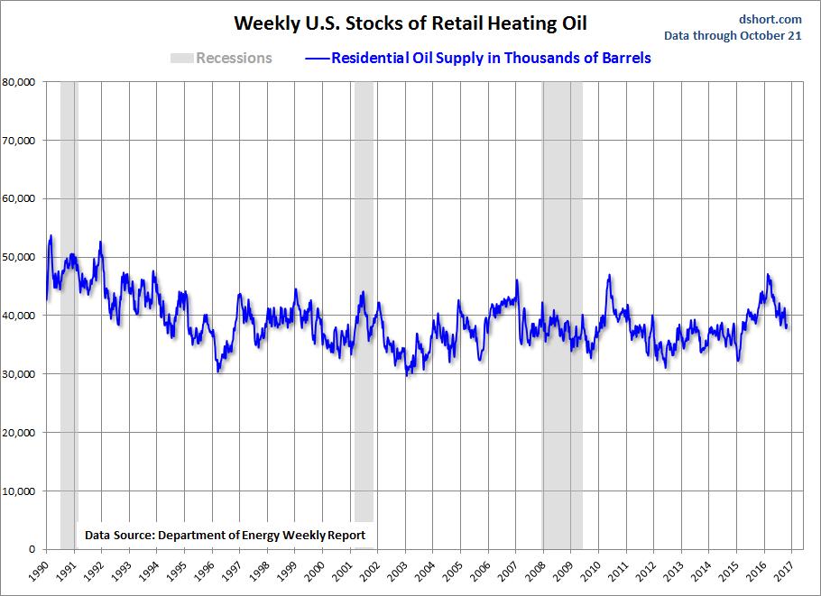 Weekly US Stocks Retail Heating Oil