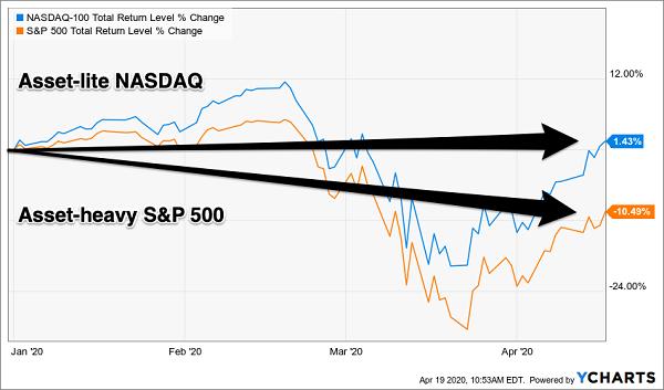 NASDAQ-SPY 2020 Returns