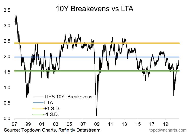 10 Yr Breakevens Vs LTA