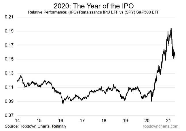2020-The Year Of The IPO
