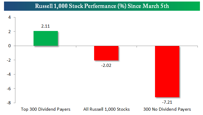 Russell 1,000 Performance Since March 5