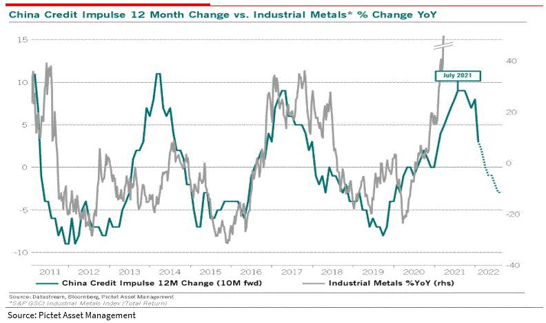 China Credit Impulse 12 Mnth Change Vs Industrial Metals