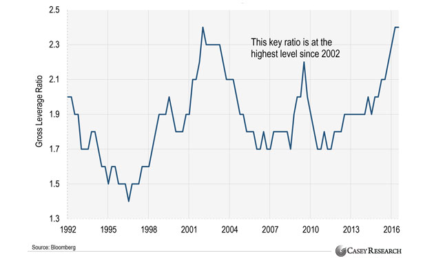 Corporate Leverage Is Soaring