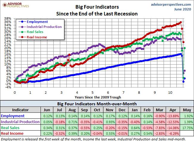 Big Four Indicators