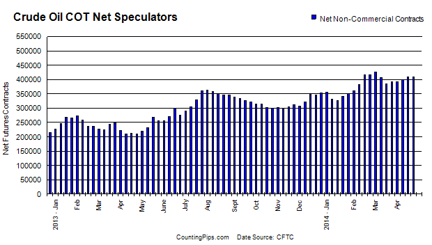 Crude Speculators Chart