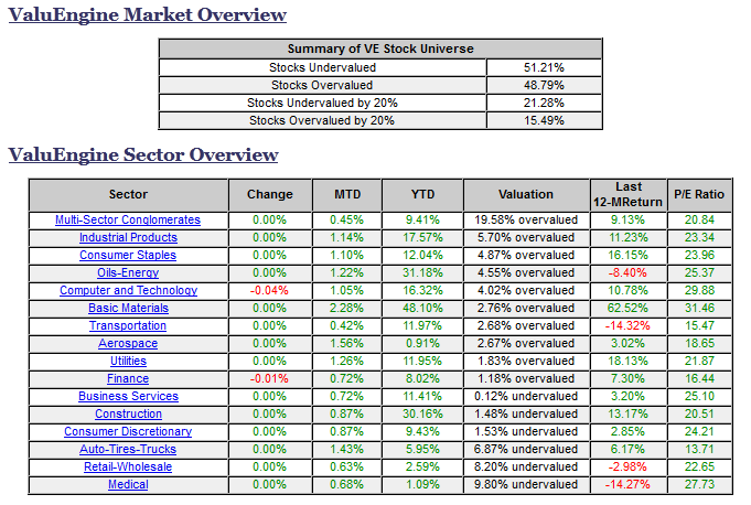 Market and Sector Overview