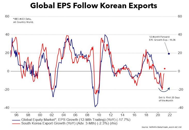Global EPS Follow Korean Exports