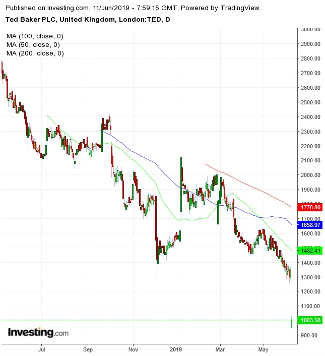 TED Daily Chart
