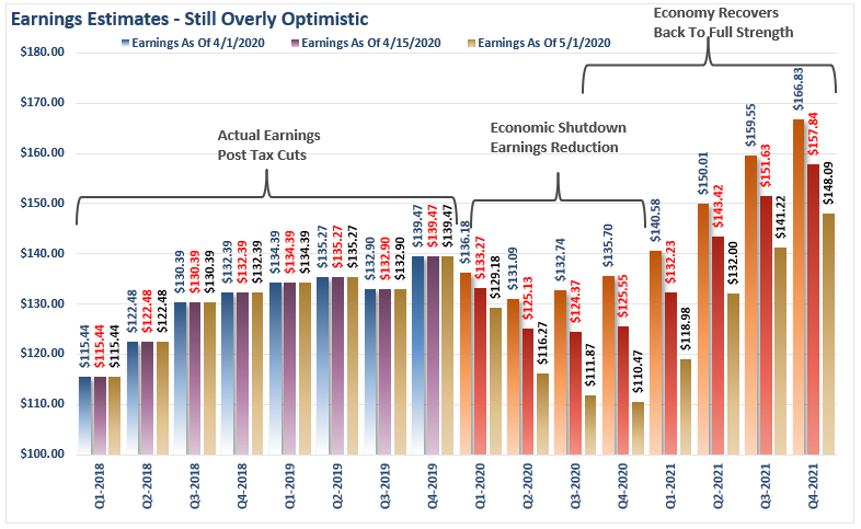Earnings Estimates Overly Optimistic
