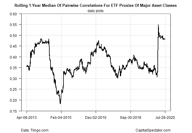 Correlation For ETF Proxies Of Major Asset Classes