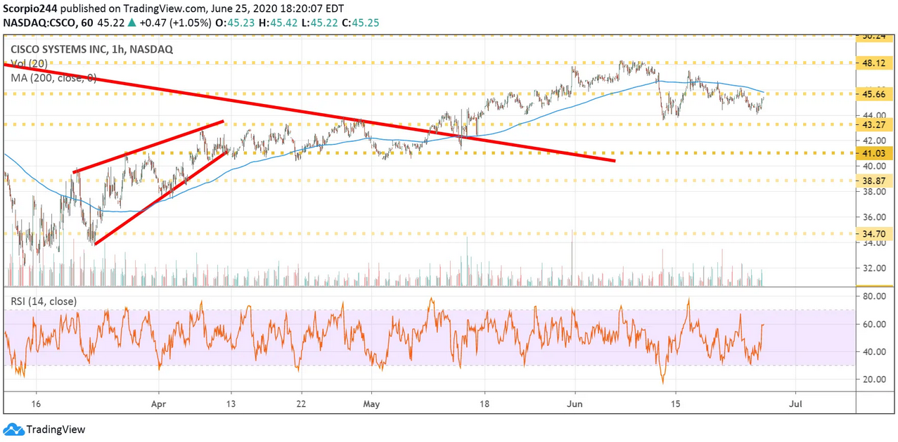 Cisco Inc Hourly Chart