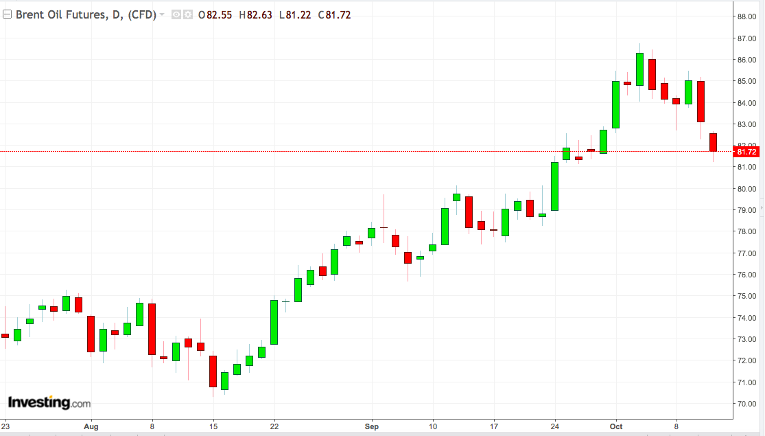 Daily Brent Oil Chart: August-October 2018