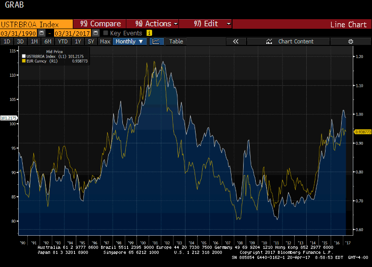 Trade Weighted USD And The Euro